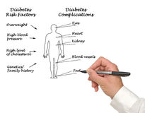 Diabetes complications. Presenting diagram of Diabetes complications royalty free stock photos