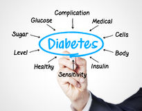 Diabetes. Concept sketched on screen royalty free stock photo