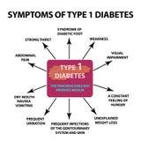 Diabetes del tipo 1 de los síntomas Infografía Ejemplo del vector en fondo aislado stock de ilustración
