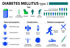 Diabetes mellitus type 2 Royalty Free Stock Images