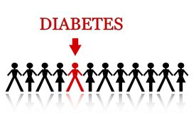Diabetes. One of many will get diabetes Royalty Free Stock Image