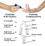 Diabetes. Presenting diagram of risks and complications of Diabetes royalty free stock photos