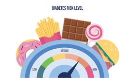 Free Diabetes Risk Level Measurer With Sugar Food Flat Vector Illustration Isolated. Royalty Free Stock Images - 162698719