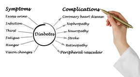 Diabetes. Symptoms and complications of Diabetes stock photos