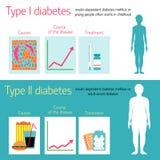 Diabetes-Vektorillustration Lizenzfreie Stockfotos