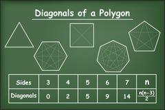 Diagonali dei poligoni sulla lavagna verde royalty illustrazione gratis