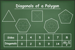 Diagonals of the polygons on green chalkboard Royalty Free Stock Images