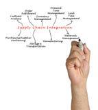 Diagram łańcuch dostaw integracja Obrazy Royalty Free