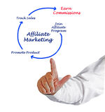 Diagram of Affiliate marketing Stock Photography
