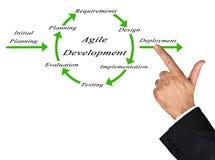 Diagram of Agile Development Stock Photos