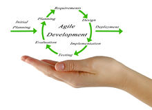 Diagram of Agile Development Stock Photography