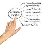 Diagram of Application Migration Stock Photo