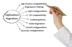 Diagram of Application Migration Royalty Free Stock Photos