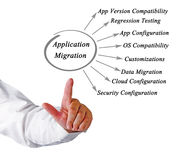 Diagram of Application Migration Stock Photography