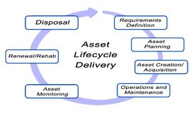 Asset Lifecycle Delivery. Diagram of Asset Lifecycle Delivery Royalty Free Stock Photography