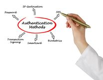 Diagram of Authentication Royalty Free Stock Photo