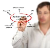 Diagram of Authentication Royalty Free Stock Photography