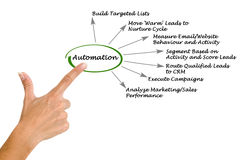 Diagram of automation Stock Image