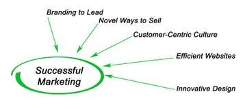 Diagram av den lyckade marknadsföringen vektor illustrationer