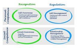 Diagram av emotionell intelligens royaltyfri illustrationer