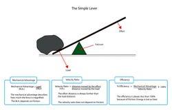 Diagram av en enkel spak Arkivfoton