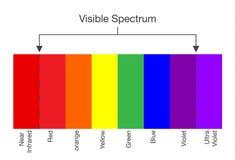 Diagram av färg för synligt spektrum stock illustrationer