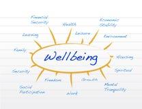 Diagram av wellbeing Royaltyfri Fotografi