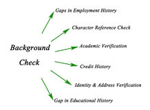 Diagram of Background Check. Diagram of targets of Background Check Stock Photos