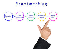 Diagram of Benchmarking. Presenting Diagram of Benchmarking process stock photo