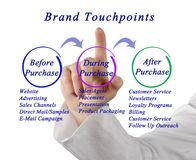 Diagram of Brand Touchpoint Stock Photos