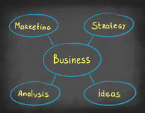 Diagram business on blackboard. Royalty Free Stock Images