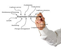 Diagram of Business objective Stock Image