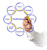Diagram of business performance Stock Photography