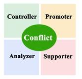 Diagram of communication styles Stock Photo