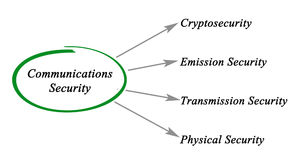 Diagram of Communications Security Stock Photography