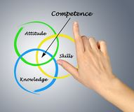 Diagram of competence. Attitudes skills and knowledge give competence stock photography
