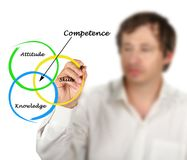 Diagram of competence. Man presenting Diagram of competence royalty free stock photos