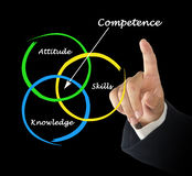 Diagram of competence. Presenting important components of competence royalty free stock photos