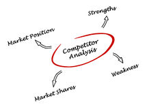 Diagram of competitior analysis Royalty Free Stock Images