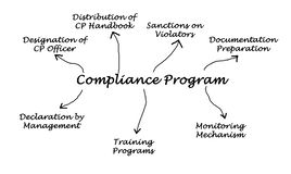 Diagram of Compliance Program Stock Photo