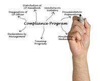 Diagram of Compliance Program Stock Images