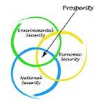 Diagram of prosperity vector illustration