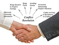 Diagram of Conflict Resolution. Components of Diagram of Conflict Resolution Royalty Free Stock Image