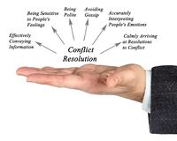 Diagram of Conflict Resolution. Man presenting ways of Conflict Resolution Royalty Free Stock Photo