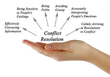 Diagram of Conflict Resolution Royalty Free Stock Image
