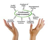 Diagram of Continual Improvement Stock Photo