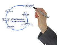 Diagram for Continuous Improvement Royalty Free Stock Image
