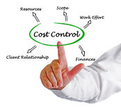 Diagram of Cost Control Royalty Free Stock Photo