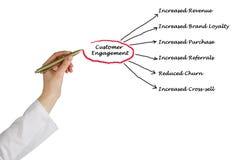 Diagram of Customer Engagement. Presenting diagram of Customer Engagement stock photos