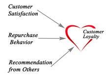 Diagram of customer loyalty Stock Photo
